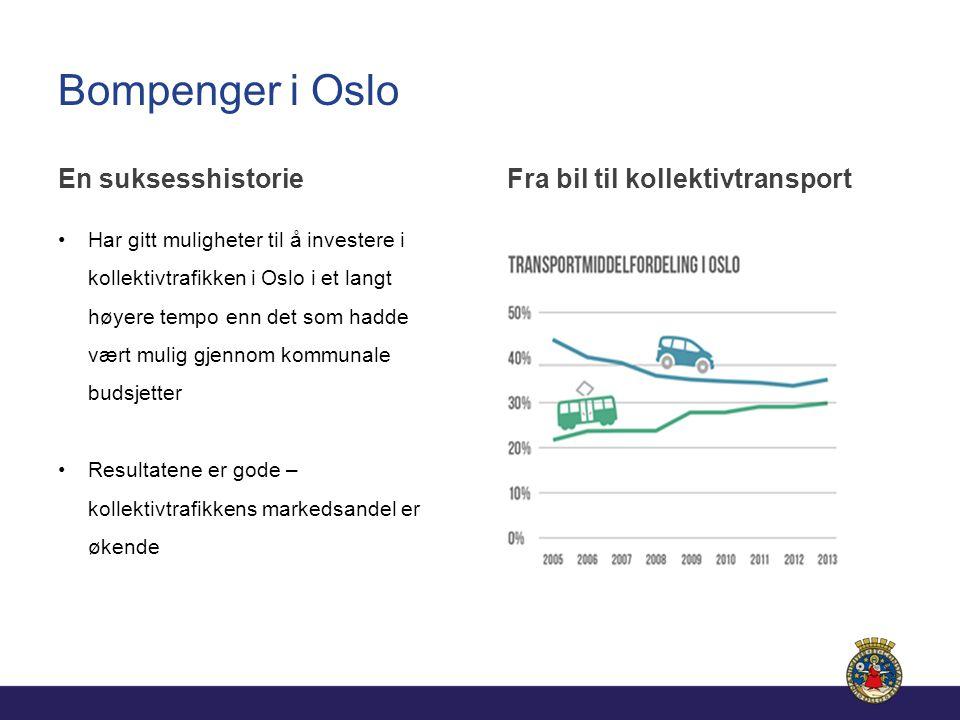 Bompenger i Oslo En suksesshistorie Har gitt muligheter til å investere i kollektivtrafikken i Oslo i et langt høyere tempo enn det som hadde vært mulig gjennom kommunale budsjetter Resultatene er gode – kollektivtrafikkens markedsandel er økende Fra bil til kollektivtransport