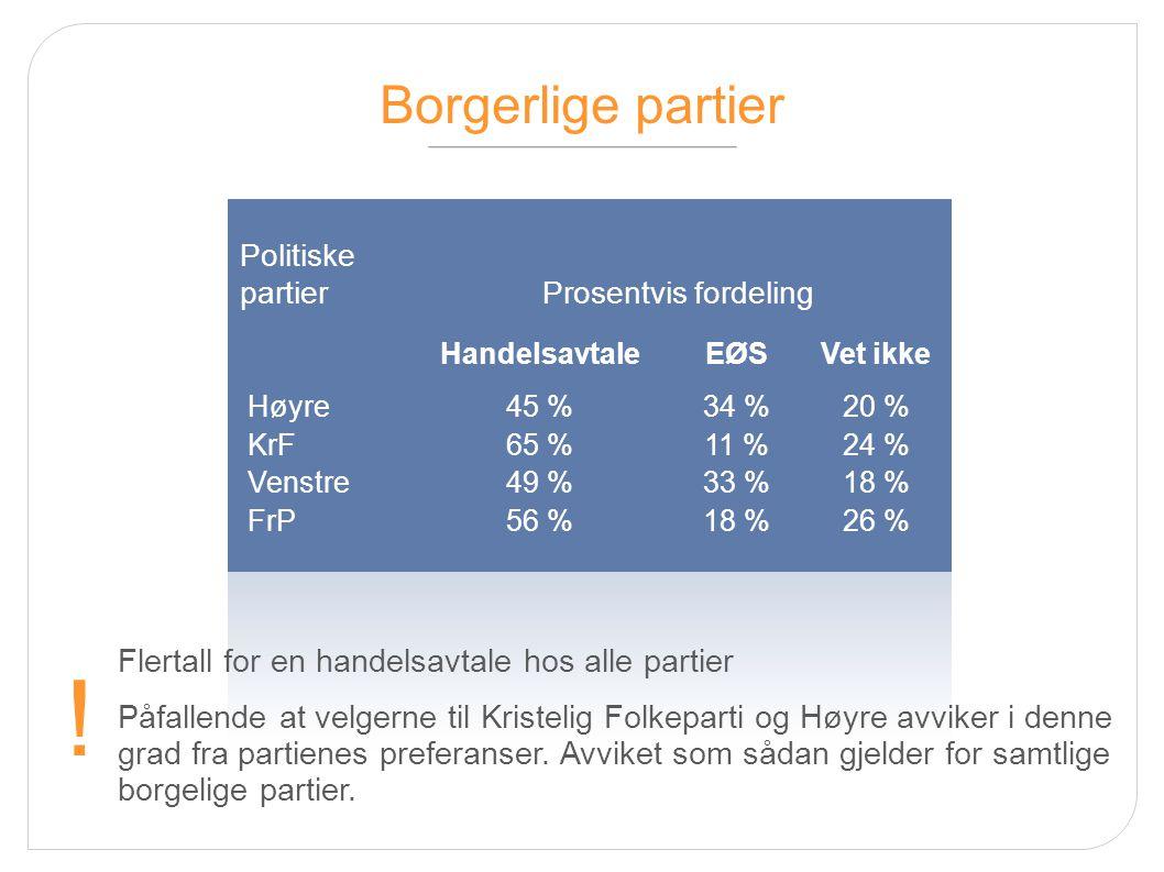 Rød-grønne partier HandelsavtaleEØSVet ikke Senterpartiet68 %21 %11 % Sosialistisk venstreparti 37 %29 %33 % Arbeiderpartiet 33 %46 %21 % Samsvar mellom partienes og velgernes preferanser i Senterpartiet og Arbeiderpartiet.