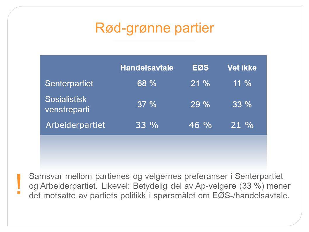 Rød-grønne partier HandelsavtaleEØSVet ikke Senterpartiet68 %21 %11 % Sosialistisk venstreparti 37 %29 %33 % Arbeiderpartiet 33 %46 %21 % Samsvar mell