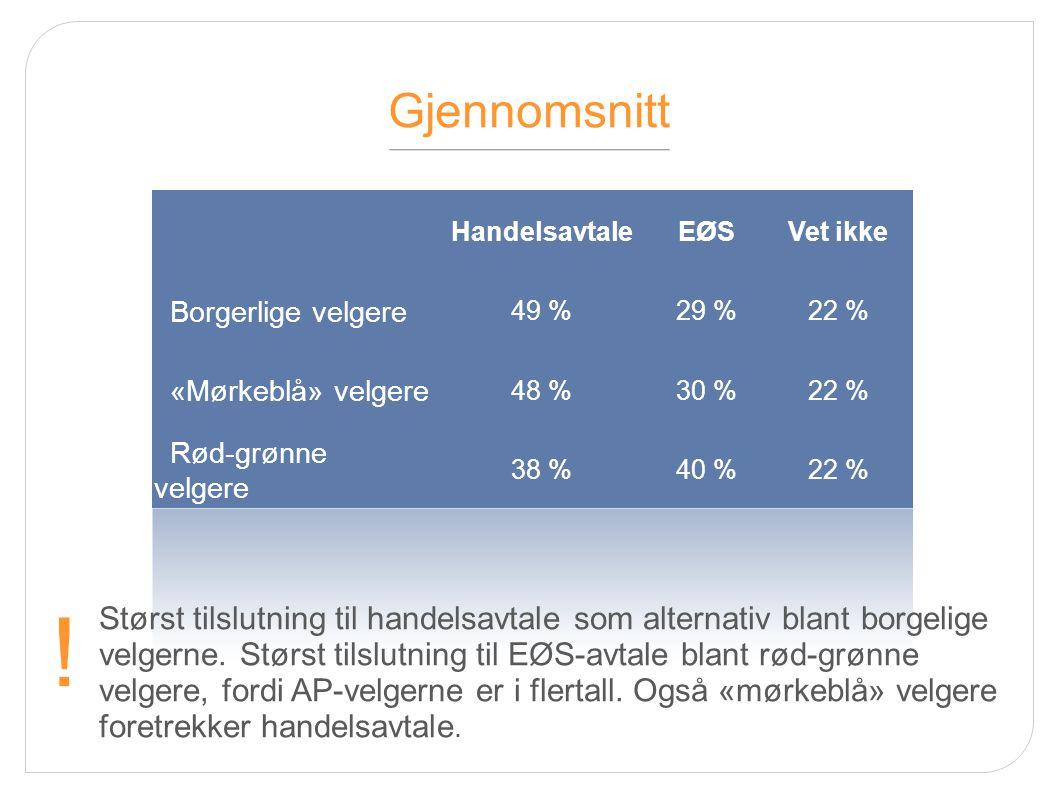 Gjennomsnitt HandelsavtaleEØSVet ikke Borgerlige velgere 49 %29 %22 % «Mørkeblå» velgere 48 %30 %22 % Rød-grønne velgere 38 %40 %22 % Størst tilslutning til handelsavtale som alternativ blant borgelige velgerne.