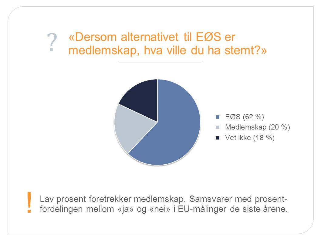 «Dersom alternativet til EØS er medlemskap, hva ville du ha stemt?» Lav prosent foretrekker medlemskap. Samsvarer med prosent- fordelingen mellom «ja»