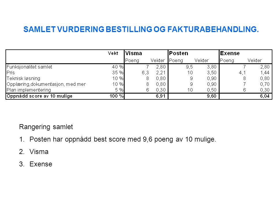 SAMLET VURDERING BESTILLING OG FAKTURABEHANDLING. Rangering samlet 1.Posten har oppnådd best score med 9,6 poeng av 10 mulige. 2.Visma 3.Exense