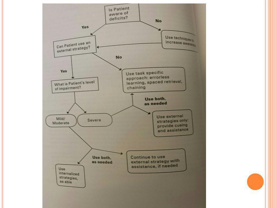 BI-ISIG ANBEFALINGER I FORHOLD TIL HUKOMMELSESSVIKT Pratice standard: Ved lette utfall- hukommelsesstrategi-trening inkludert bruk av interne strategier (visualisering, mnemonic) og eksterne hjelpemidler Ved moderate til alvorlige utfall: bruk av eksterne hjelpemidler Ved alvorlig svikt: errorless learning Practise option: gruppebaserte intervensjoner