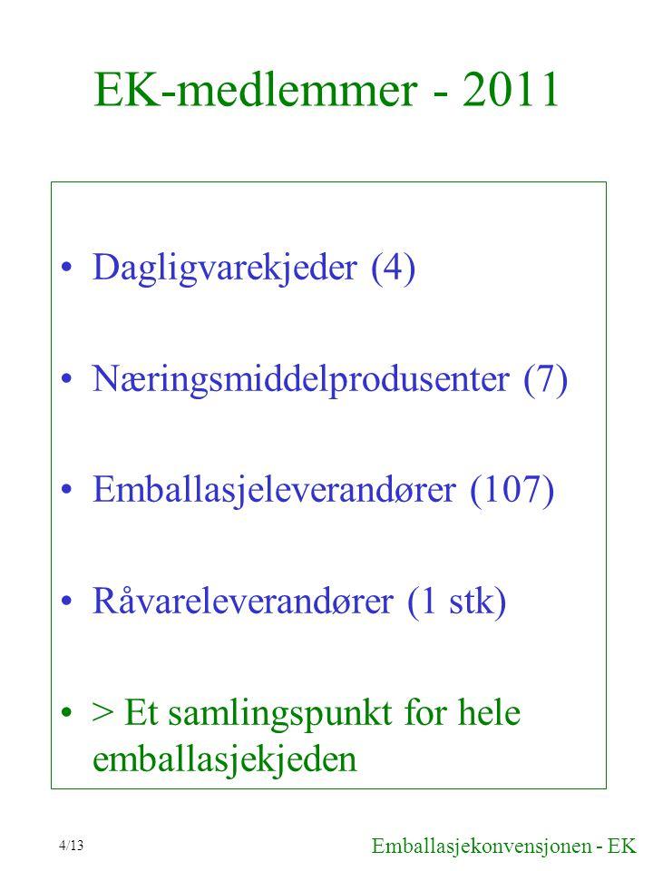 4/13 EK-medlemmer - 2011 Dagligvarekjeder (4) Næringsmiddelprodusenter (7) Emballasjeleverandører (107) Råvareleverandører (1 stk) > Et samlingspunkt