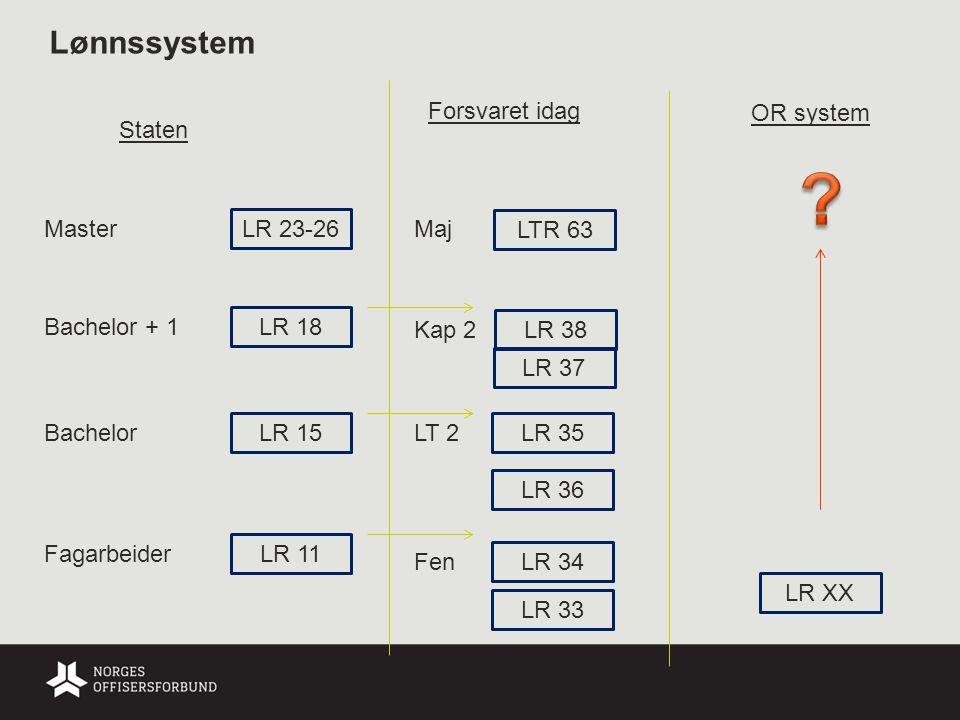 Lønnssystem LR 11 Fagarbeider LR 15 Bachelor LR 18 Bachelor + 1 LR 23-26 Master Staten Forsvaret idag LR XX LR 33 LR 34 LR 36 LR 37 LR 35 LR 38 LTR 63