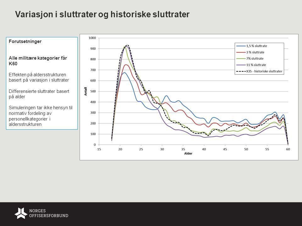 Variasjon i sluttrater og historiske sluttrater Forutsetninger Alle militære kategorier får K60 Effekten på aldersstrukturen basert på variasjon i slu