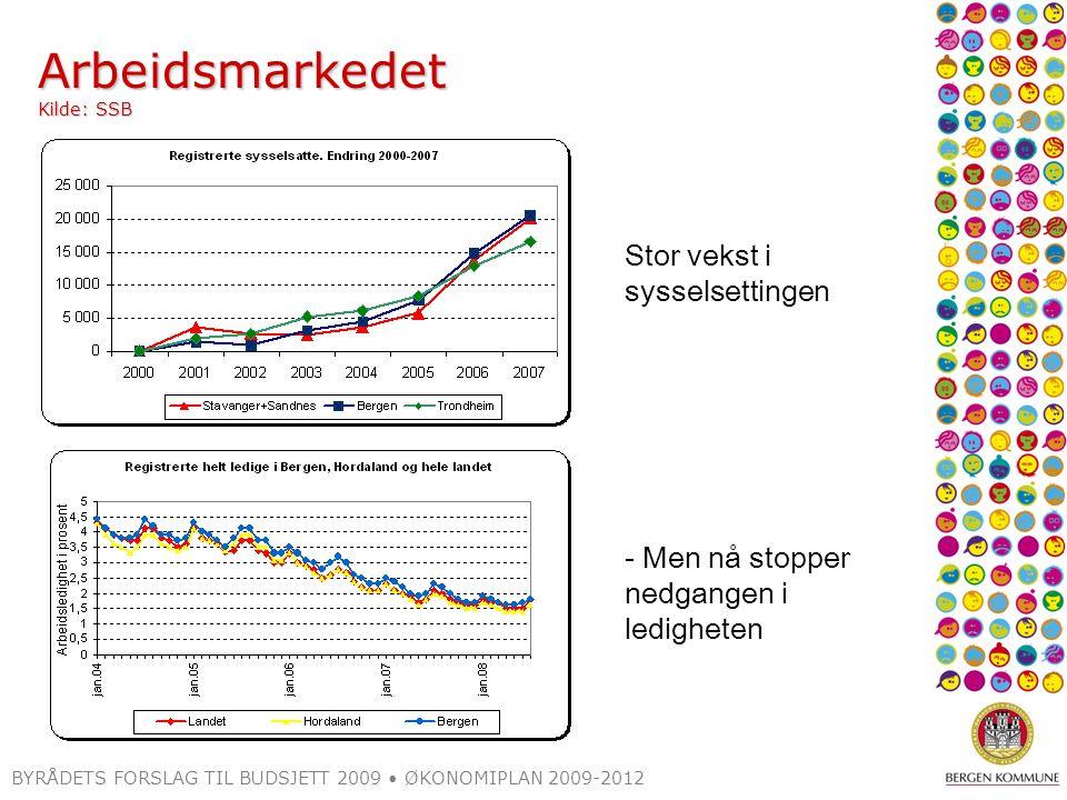 Arbeidsmarkedet Kilde: SSB BYRÅDETS FORSLAG TIL BUDSJETT 2009 ØKONOMIPLAN 2009-2012 Stor vekst i sysselsettingen - Men nå stopper nedgangen i ledighet