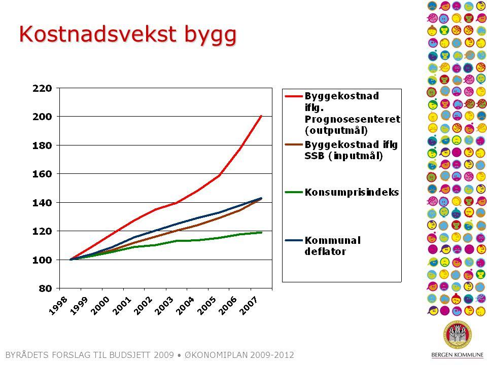 Kostnadsvekst bygg BYRÅDETS FORSLAG TIL BUDSJETT 2009 ØKONOMIPLAN 2009-2012