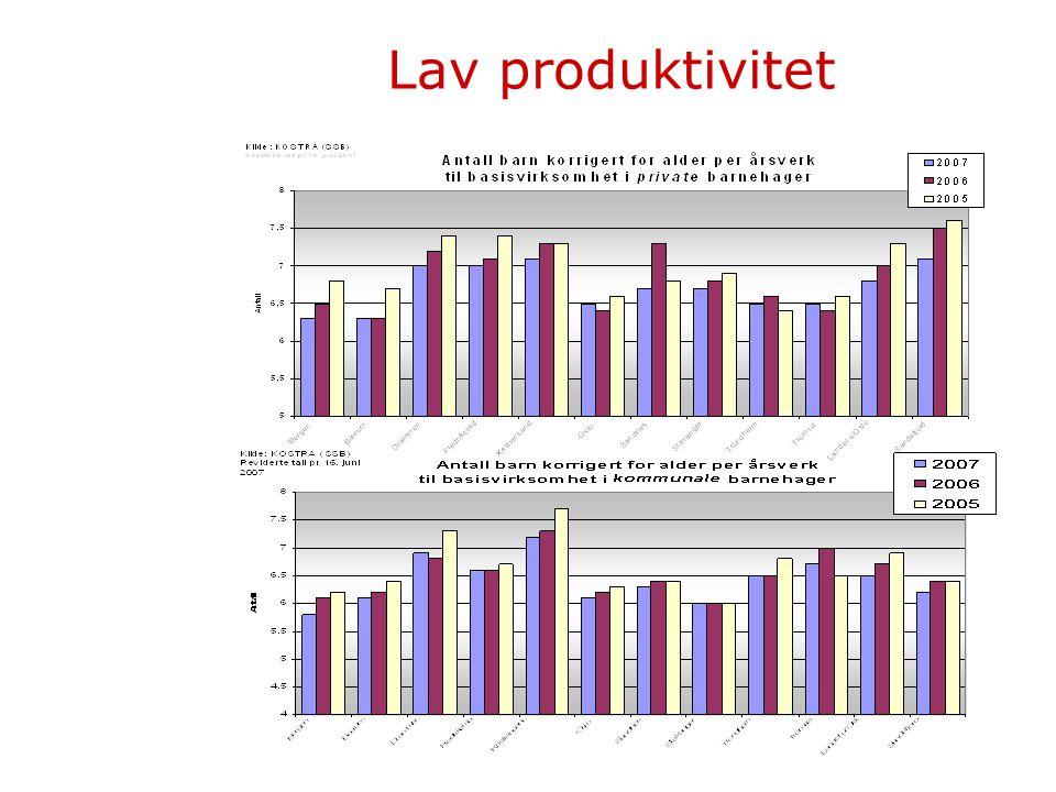 Lav produktivitet