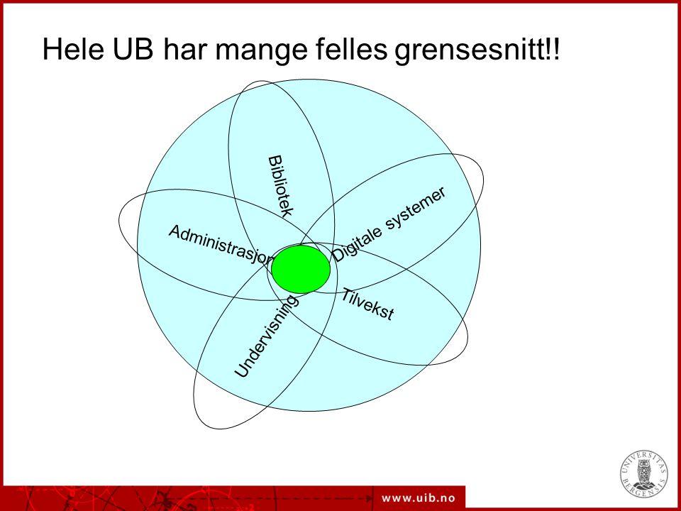 Digitale systemer Tilvekst Undervisning Bibliotek Administrasjon Hele UB har mange felles grensesnitt!!