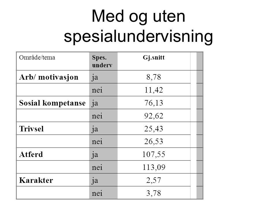 Med og uten spesialundervisning Område/temaSpes.