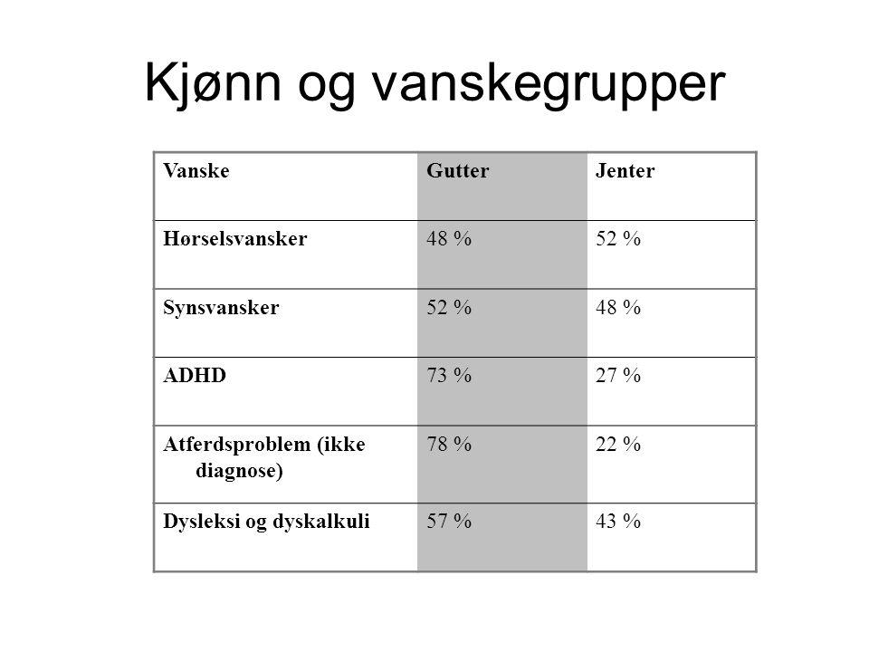Kjønnsforskjeller (karakterer) NorskJente4,070,57 Gutt3,51 MatematikkJente3,690,19 Gutt3,50 EngelskJente3,840,35 Gutt3,49