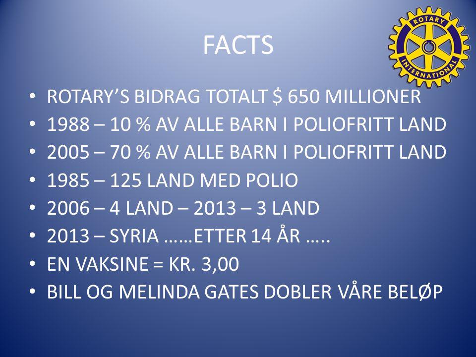 FACTS ROTARY'S BIDRAG TOTALT $ 650 MILLIONER 1988 – 10 % AV ALLE BARN I POLIOFRITT LAND 2005 – 70 % AV ALLE BARN I POLIOFRITT LAND 1985 – 125 LAND MED POLIO 2006 – 4 LAND – 2013 – 3 LAND 2013 – SYRIA ……ETTER 14 ÅR …..