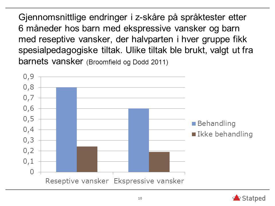 Gjennomsnittlige endringer i z-skåre på språktester etter 6 måneder hos barn med ekspressive vansker og barn med reseptive vansker, der halvparten i h