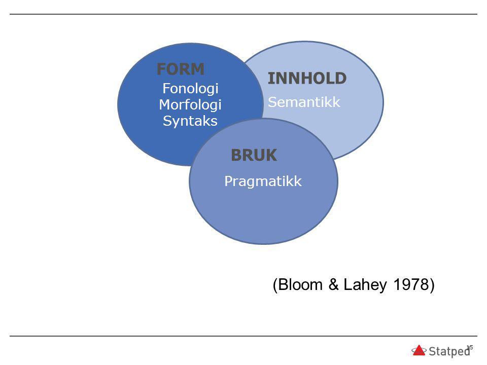 15 (Bloom & Lahey 1978) Semantikk Fonologi Morfologi Syntaks Pragmatikk FORM INNHOLD BRUK