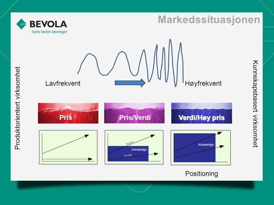 Markedssituasjonen Lavfrekvent Høyfrekvent Positioning Produktorientert virksomhet Kunnskapsbasert virksomhet PrisPris/Verdi Verdi/Høy pris