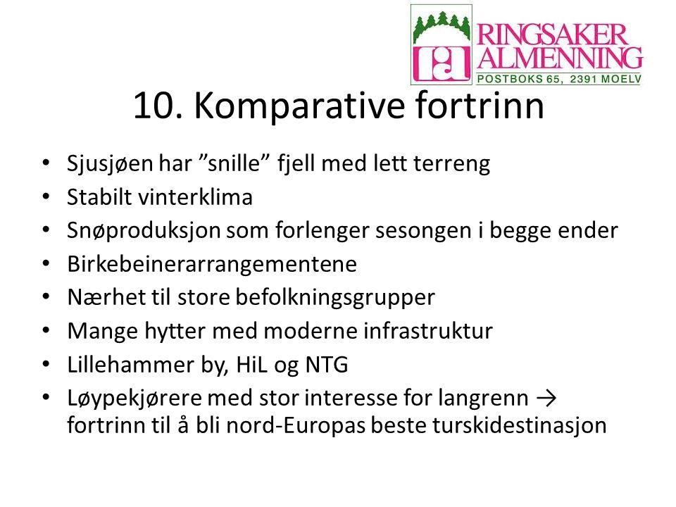"""10. Komparative fortrinn Sjusjøen har """"snille"""" fjell med lett terreng Stabilt vinterklima Snøproduksjon som forlenger sesongen i begge ender Birkebein"""
