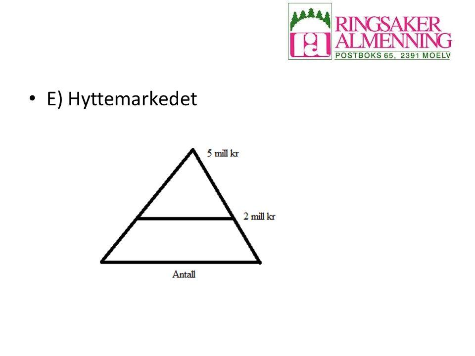 E) Hyttemarkedet