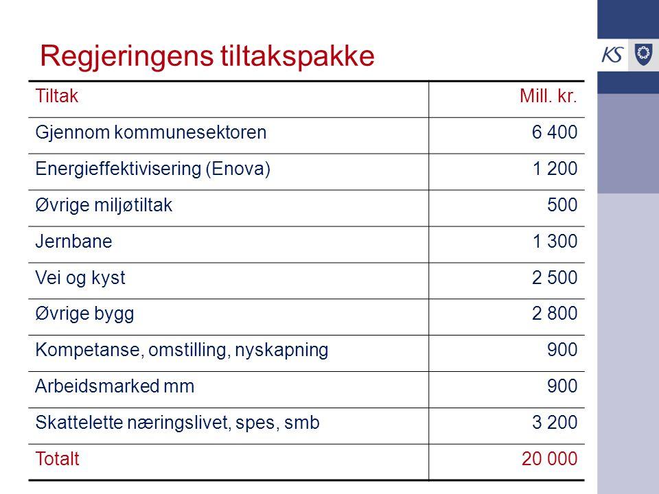 Regjeringens tiltakspakke TiltakMill. kr. Gjennom kommunesektoren6 400 Energieffektivisering (Enova)1 200 Øvrige miljøtiltak500 Jernbane1 300 Vei og k
