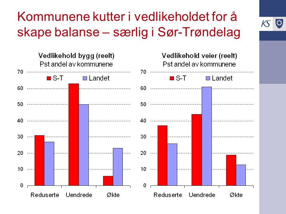 Kommunene kutter i vedlikeholdet for å skape balanse – særlig i Sør-Trøndelag