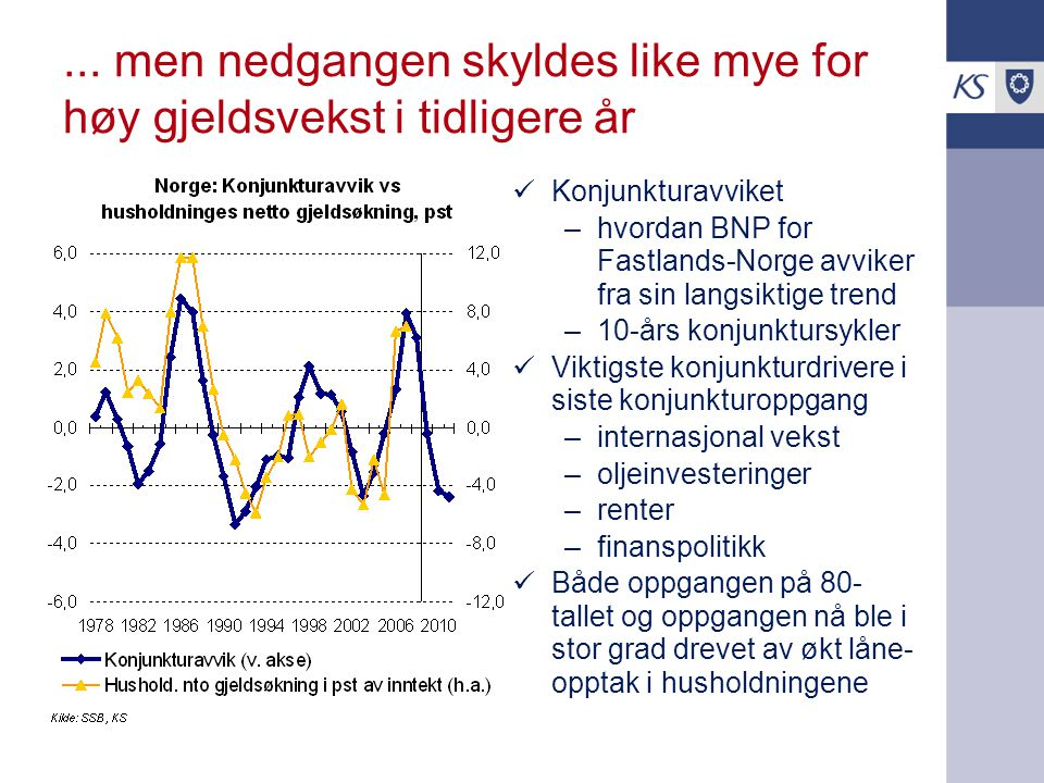 ... men nedgangen skyldes like mye for høy gjeldsvekst i tidligere år Konjunkturavviket –hvordan BNP for Fastlands-Norge avviker fra sin langsiktige t