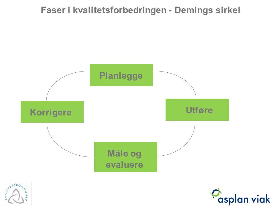 Faser i kvalitetsforbedringen - Demings sirkel Planlegge Korrigere Utføre Måle og evaluere