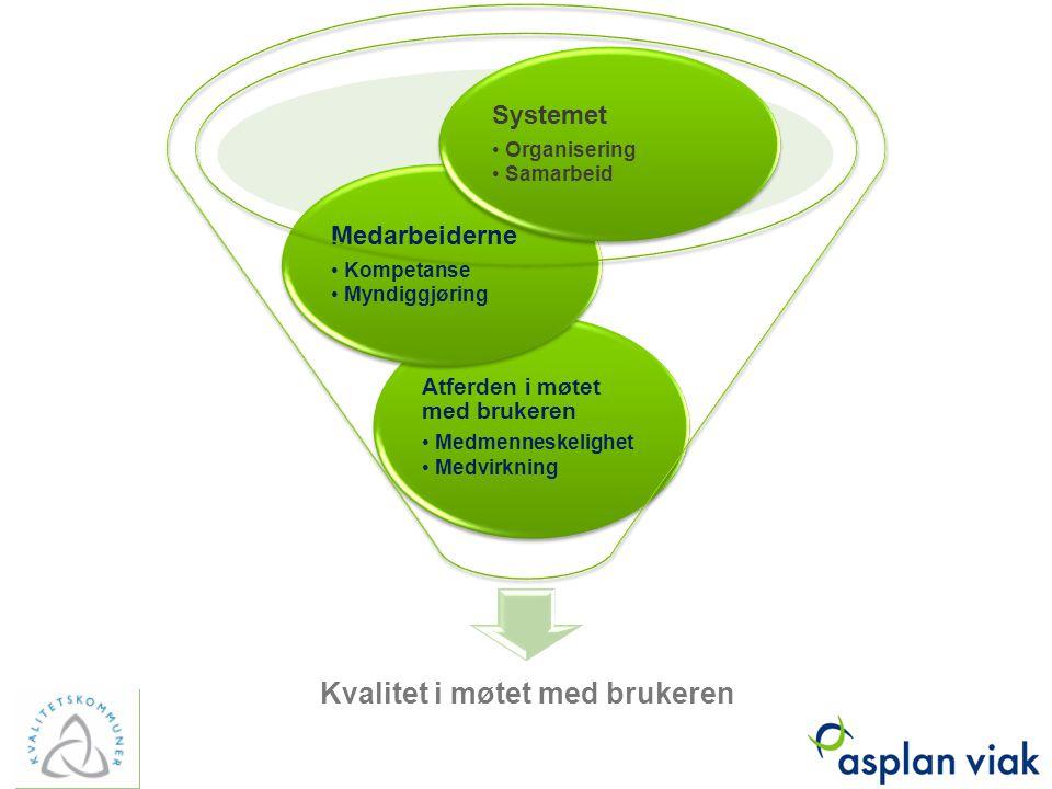 Kvalitet i møtet med brukeren Atferden i møtet med brukeren Medmenneskelighet Medvirkning Medarbeiderne Kompetanse Myndiggjøring Systemet Organisering