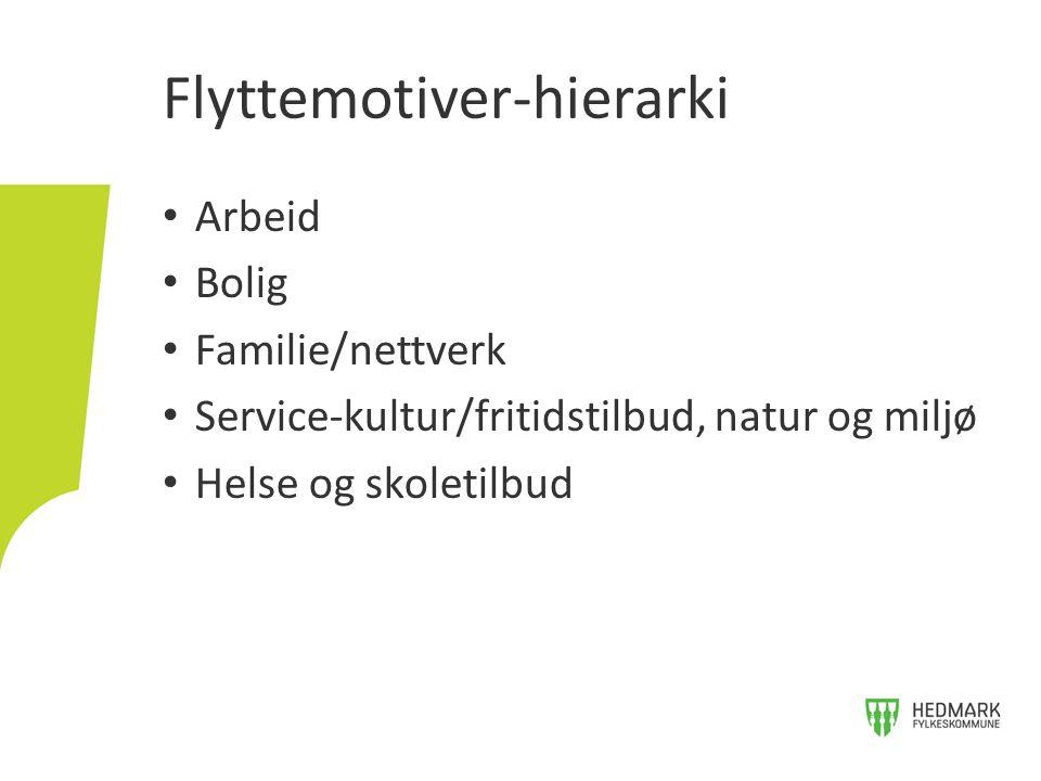 Arbeid Bolig Familie/nettverk Service-kultur/fritidstilbud, natur og miljø Helse og skoletilbud Flyttemotiver-hierarki