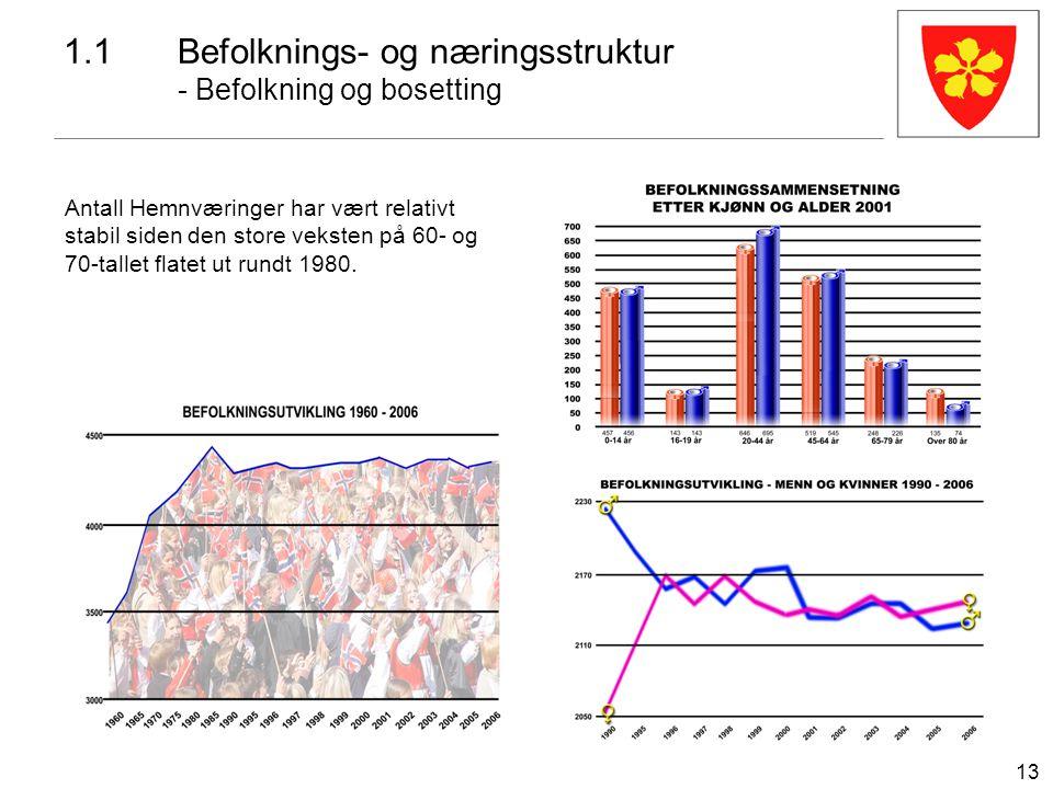 13 1.1Befolknings- og næringsstruktur - Befolkning og bosetting Antall Hemnværinger har vært relativt stabil siden den store veksten på 60- og 70-tall