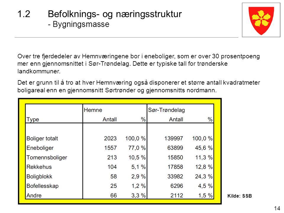 14 1.2Befolknings- og næringsstruktur - Bygningsmasse Kilde: SSB Over tre fjerdedeler av Hemnværingene bor i eneboliger, som er over 30 prosentpoeng m