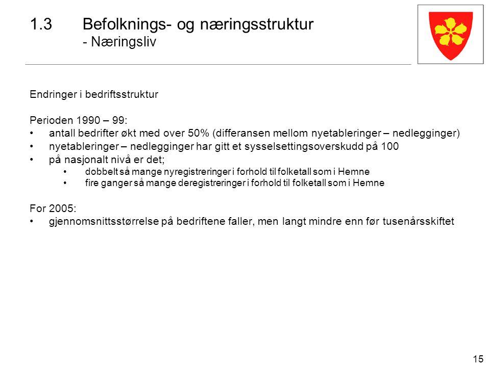 15 1.3Befolknings- og næringsstruktur - Næringsliv Endringer i bedriftsstruktur Perioden 1990 – 99: antall bedrifter økt med over 50% (differansen mel