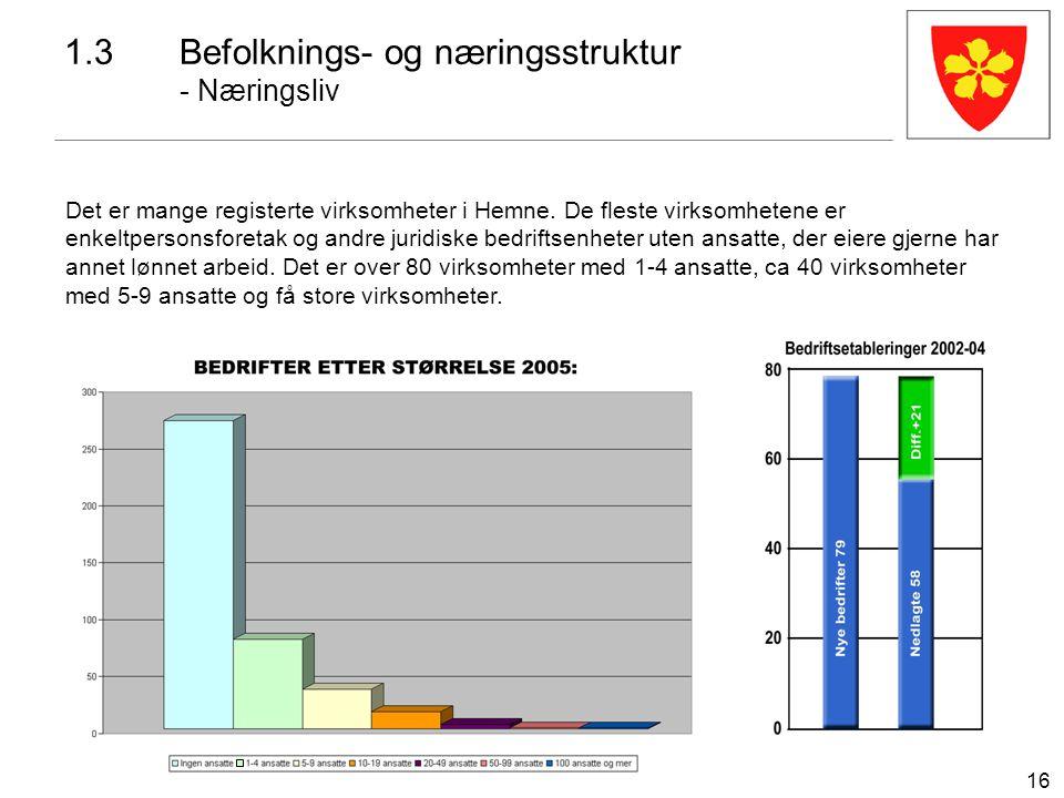 16 1.3Befolknings- og næringsstruktur - Næringsliv Det er mange registerte virksomheter i Hemne. De fleste virksomhetene er enkeltpersonsforetak og an