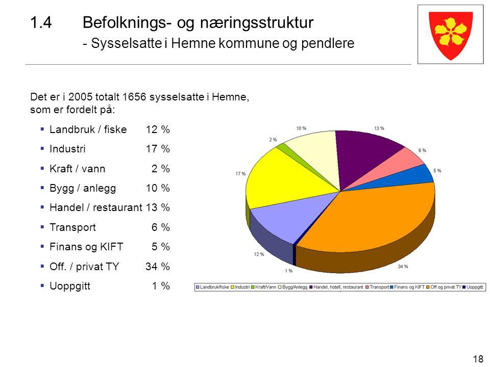18 1.4Befolknings- og næringsstruktur - Sysselsatte i Hemne kommune og pendlere Det er i 2005 totalt 1656 sysselsatte i Hemne, som er fordelt på:  La
