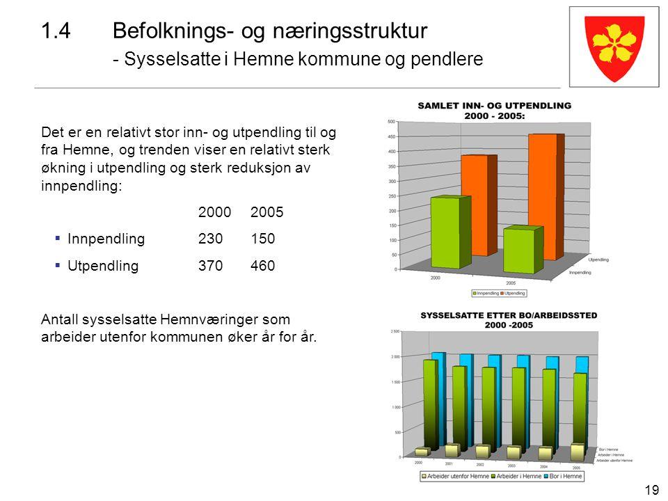 19 1.4Befolknings- og næringsstruktur - Sysselsatte i Hemne kommune og pendlere Det er en relativt stor inn- og utpendling til og fra Hemne, og trende