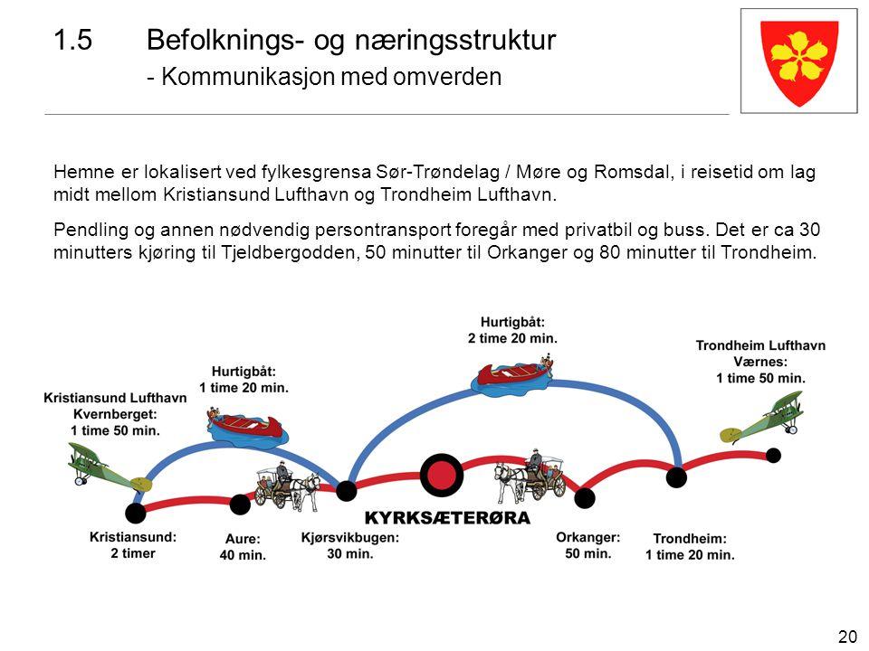 20 1.5Befolknings- og næringsstruktur - Kommunikasjon med omverden Hemne er lokalisert ved fylkesgrensa Sør-Trøndelag / Møre og Romsdal, i reisetid om