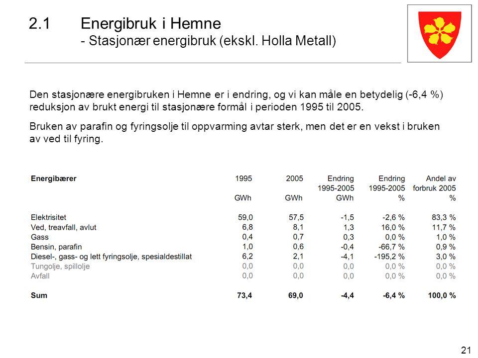 21 2.1Energibruk i Hemne - Stasjonær energibruk (ekskl. Holla Metall) Den stasjonære energibruken i Hemne er i endring, og vi kan måle en betydelig (-