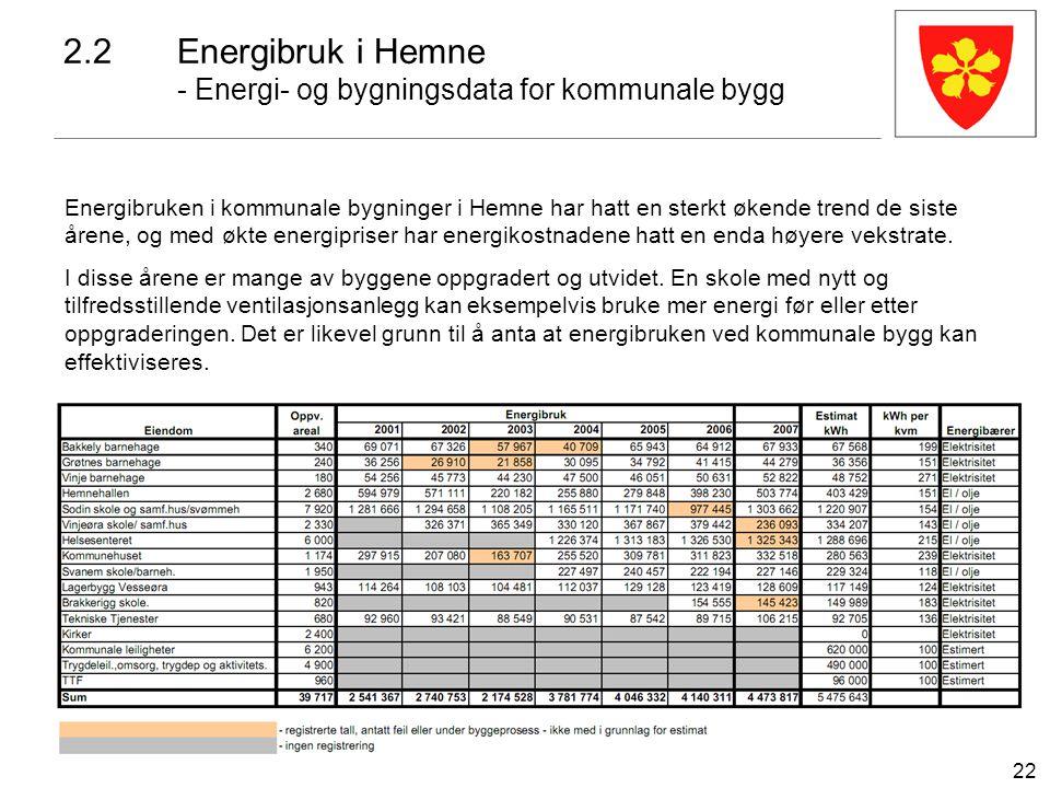 22 2.2Energibruk i Hemne - Energi- og bygningsdata for kommunale bygg Energibruken i kommunale bygninger i Hemne har hatt en sterkt økende trend de si