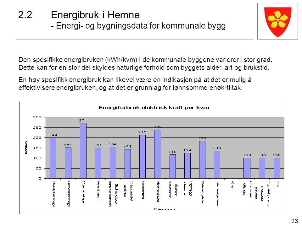 23 2.2Energibruk i Hemne - Energi- og bygningsdata for kommunale bygg Den spesifikke energibruken (kWh/kvm) i de kommunale byggene varierer i stor gra