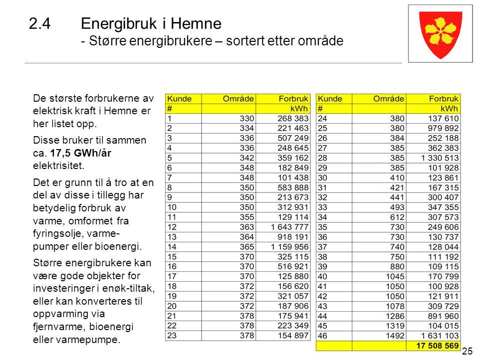 25 2.4Energibruk i Hemne - Større energibrukere – sortert etter område De største forbrukerne av elektrisk kraft i Hemne er her listet opp. Disse bruk