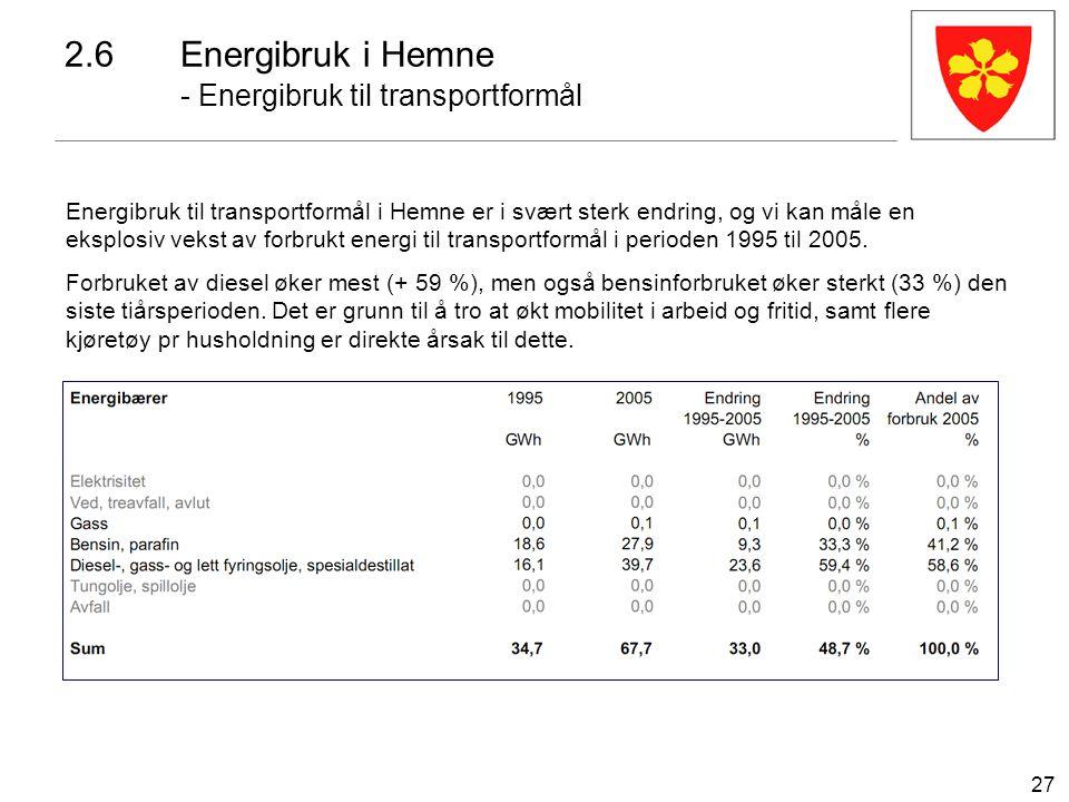 27 2.6Energibruk i Hemne - Energibruk til transportformål Energibruk til transportformål i Hemne er i svært sterk endring, og vi kan måle en eksplosiv