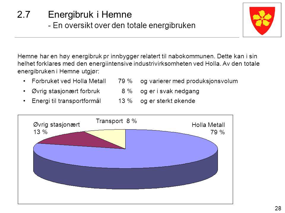 28 2.7Energibruk i Hemne - En oversikt over den totale energibruken Holla Metall 79 % Øvrig stasjonært 13 % Transport 8 % Hemne har en høy energibruk