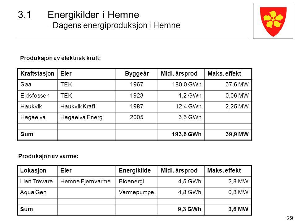 29 3.1Energikilder i Hemne - Dagens energiproduksjon i Hemne Produksjon av elektrisk kraft: KraftstasjonEierByggeårMidl. årsprodMaks. effekt SøaTEK196