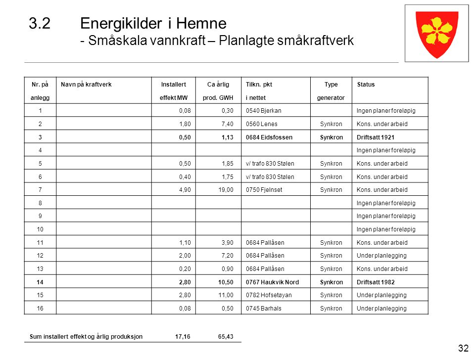 32 Nr. påNavn på kraftverkInstallertCa årligTilkn. pktTypeStatus anlegg effekt MWprod. GWHi nettetgenerator 1 0,08 0,300540 Bjerkan Ingen planer forel