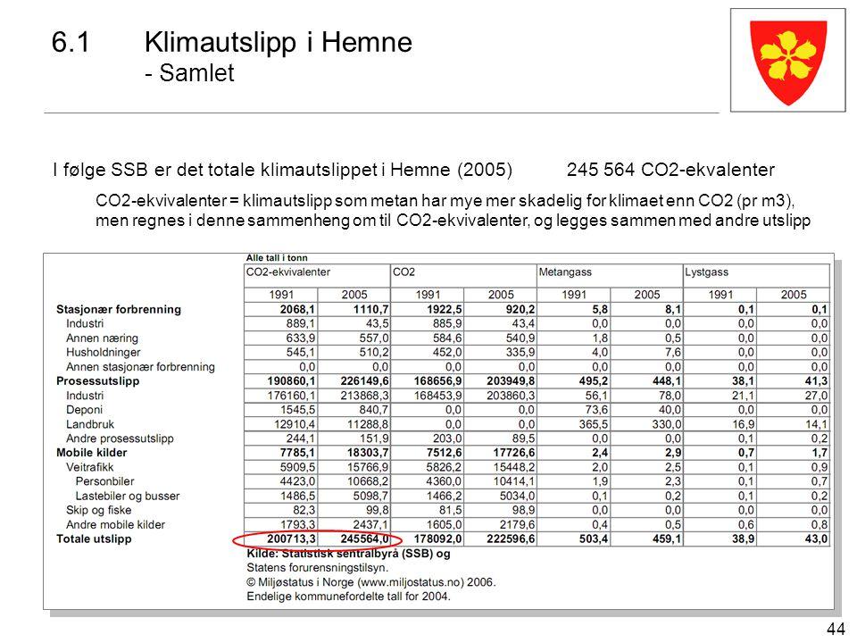 44 6.1Klimautslipp i Hemne - Samlet I følge SSB er det totale klimautslippet i Hemne (2005)245 564 CO2-ekvalenter CO2-ekvivalenter = klimautslipp som