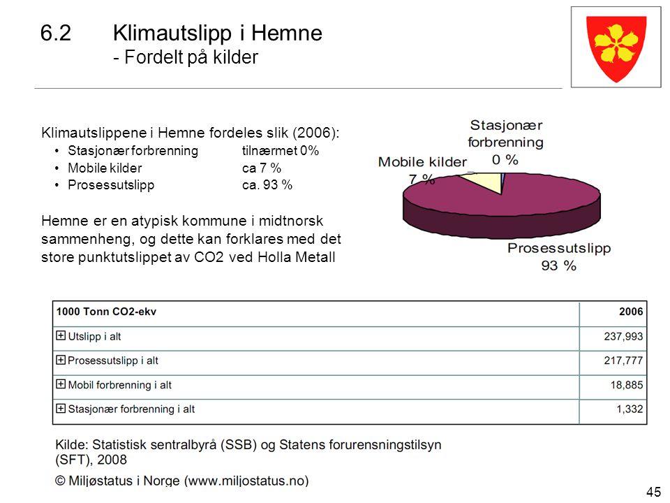 45 6.2Klimautslipp i Hemne - Fordelt på kilder Klimautslippene i Hemne fordeles slik (2006): Stasjonær forbrenningtilnærmet 0% Mobile kilderca 7 % Pro