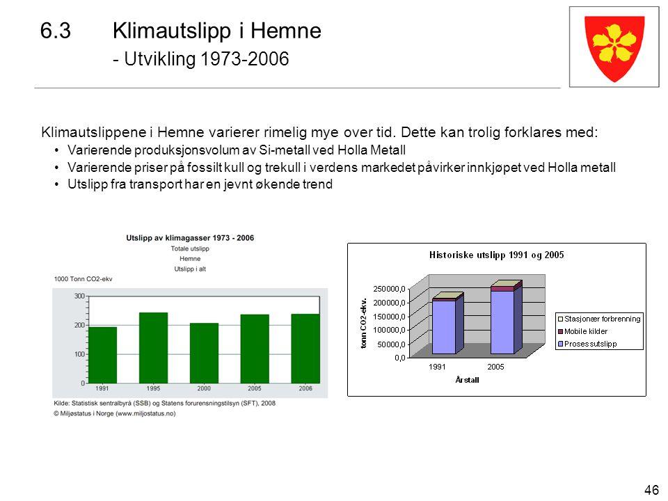 46 6.3Klimautslipp i Hemne - Utvikling 1973-2006 Klimautslippene i Hemne varierer rimelig mye over tid. Dette kan trolig forklares med: Varierende pro