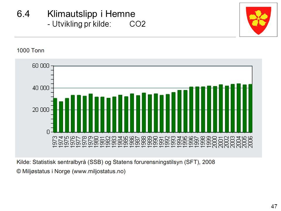 47 6.4Klimautslipp i Hemne - Utvikling pr kilde:CO2