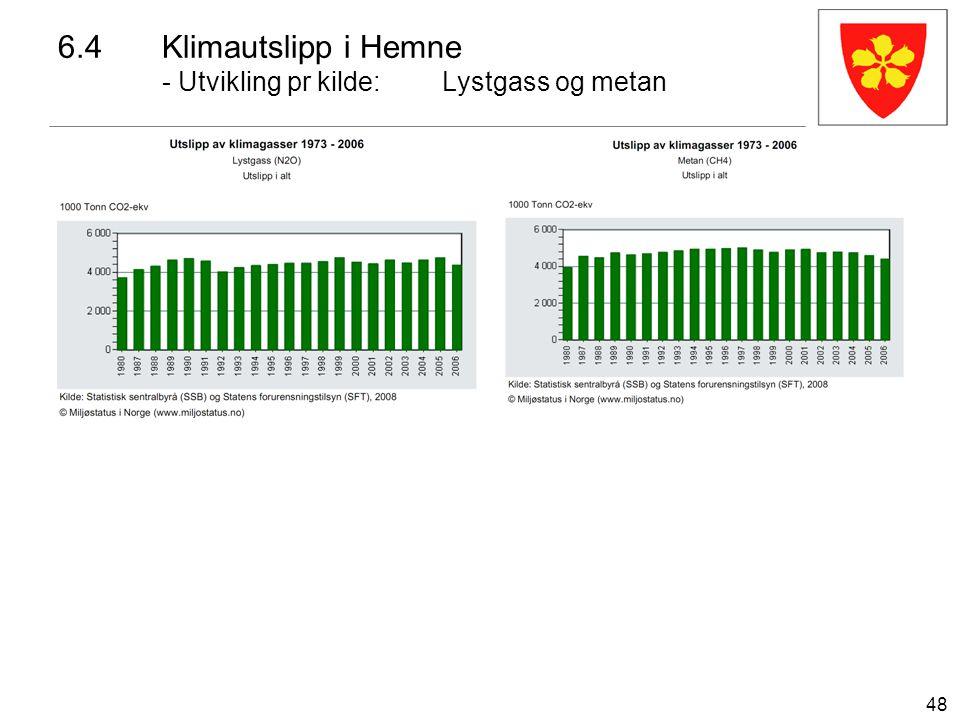 48 6.4Klimautslipp i Hemne - Utvikling pr kilde:Lystgass og metan