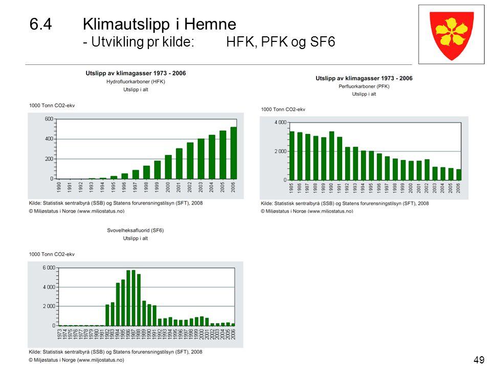 49 6.4Klimautslipp i Hemne - Utvikling pr kilde:HFK, PFK og SF6