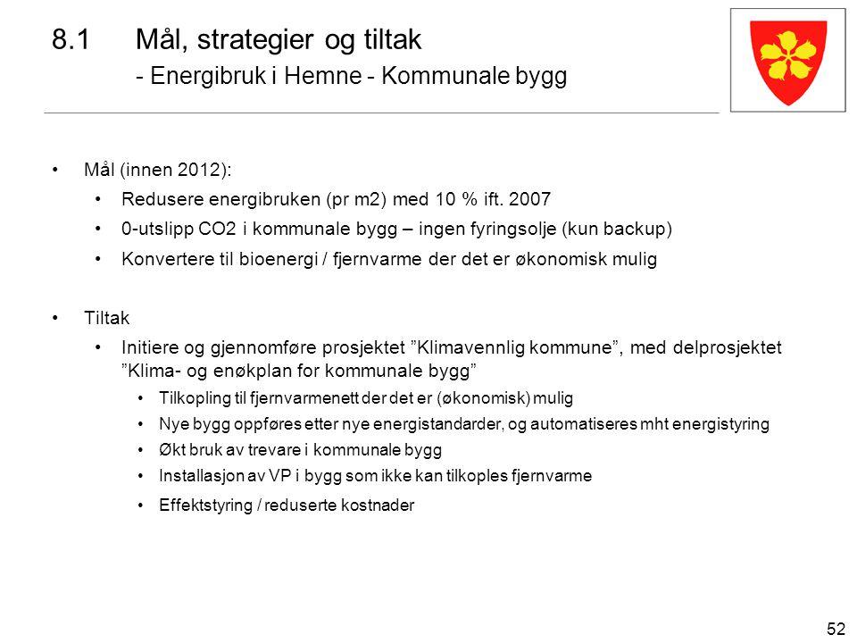 52 Mål (innen 2012): Redusere energibruken (pr m2) med 10 % ift. 2007 0-utslipp CO2 i kommunale bygg – ingen fyringsolje (kun backup) Konvertere til b